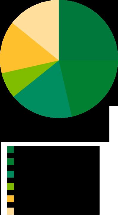 ジョブの内訳 セールス25%・エンジニア22%・カスタマーサポート18%・セールスプランナー7%・ディレクター14%・マネージャー14%