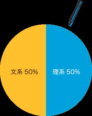 文系・理系 文系50%・理系50%