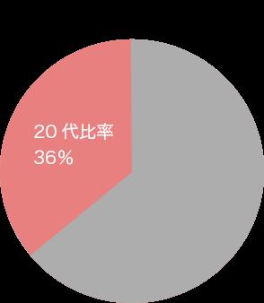 20代比率30%